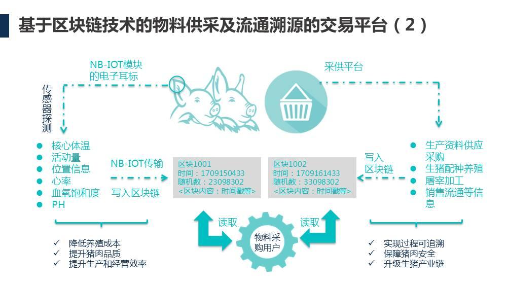 生猪产业全生命周期 - 生猪产业全生命周期运营支撑平台 |天源股份 – 产业互联网推动者!