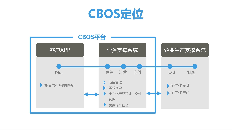 CBOS通用项目合作V9 2 2 - CBOS运营系统 |天源股份 – 产业互联网推动者!