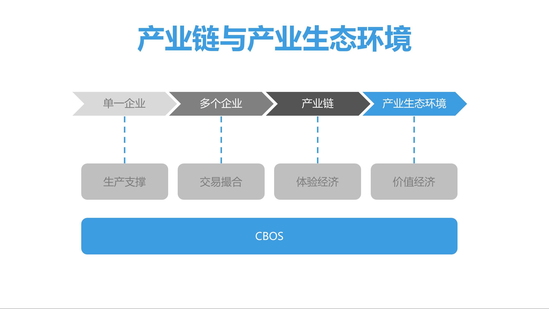 CBOS通用项目合作V9 6 1 - CBOS运营系统 |天源股份 – 产业互联网推动者!