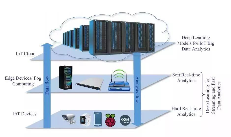 深度学习在物联网中的应用 1 - 深度学习在物联网大数据和流分析中的应用 |天源股份 – 产业互联网推动者!