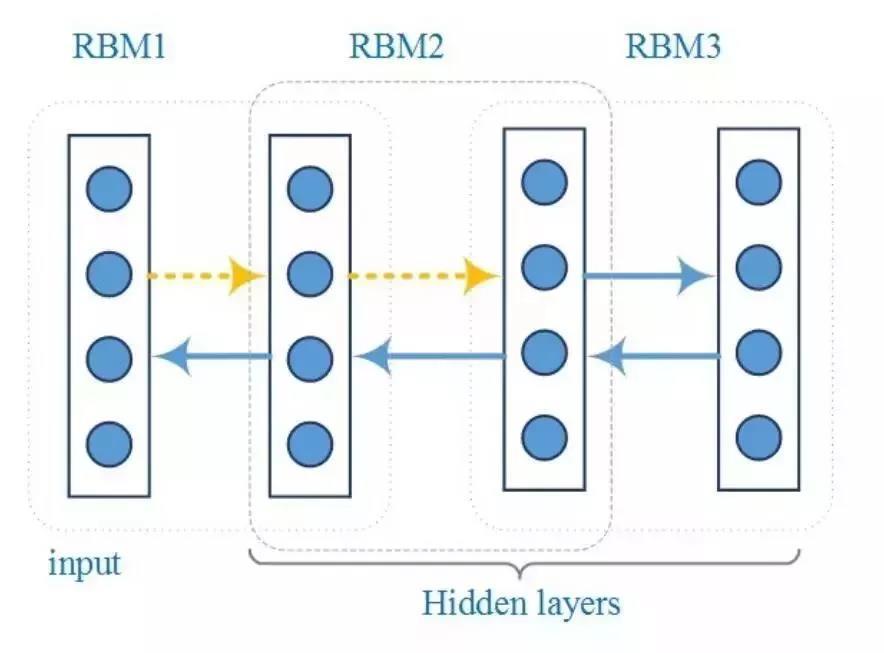 深度学习在物联网中的应用 12 - 深度学习在物联网大数据和流分析中的应用 |天源股份 – 产业互联网推动者!