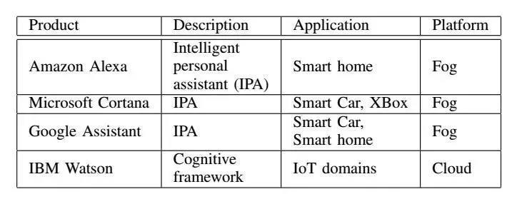 深度学习在物联网中的应用 17 - 深度学习在物联网大数据和流分析中的应用 |天源股份 – 产业互联网推动者!