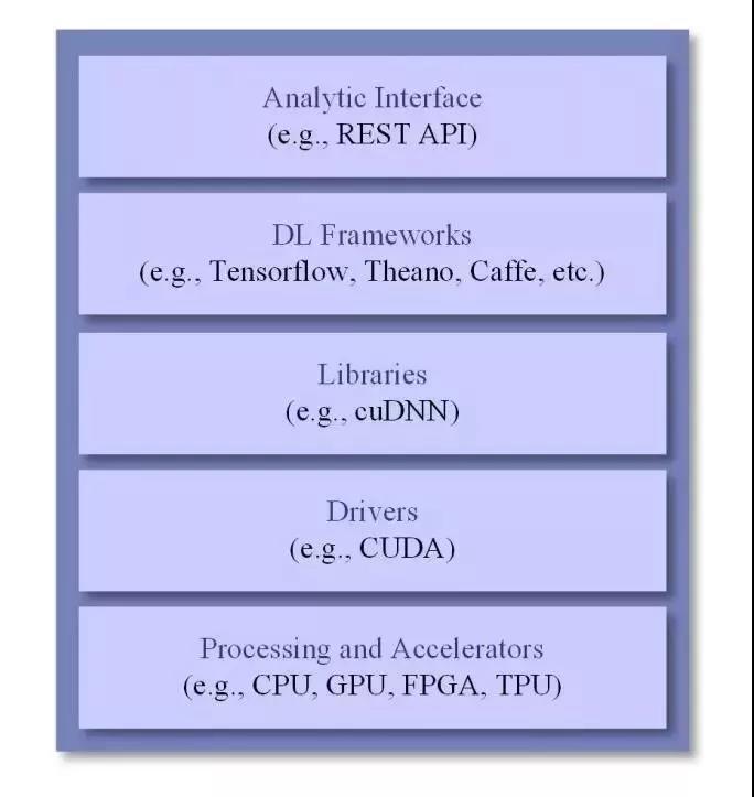 深度学习在物联网中的应用 18 - 深度学习在物联网大数据和流分析中的应用 |天源股份 – 产业互联网推动者!