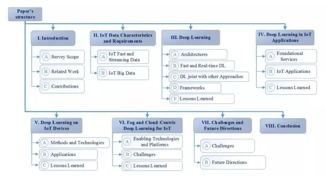 深度学习在物联网中的应用 2 - 深度学习在物联网大数据和流分析中的应用 |天源股份 – 产业互联网推动者!