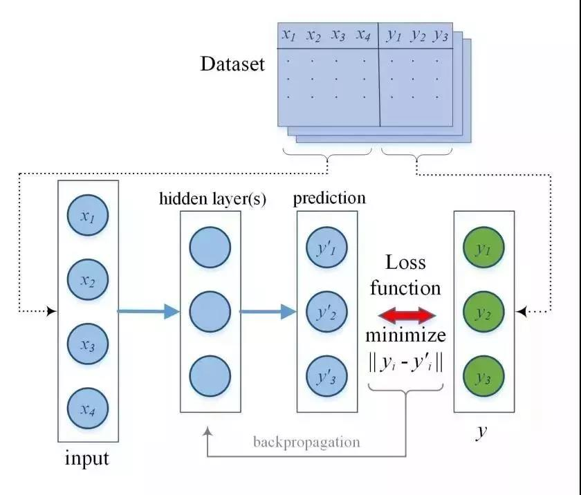 深度学习在物联网中的应用 4 - 深度学习在物联网大数据和流分析中的应用 |天源股份 – 产业互联网推动者!