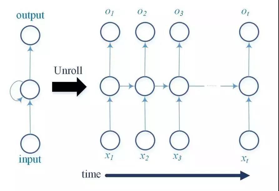 深度学习在物联网中的应用 6 - 深度学习在物联网大数据和流分析中的应用 |天源股份 – 产业互联网推动者!