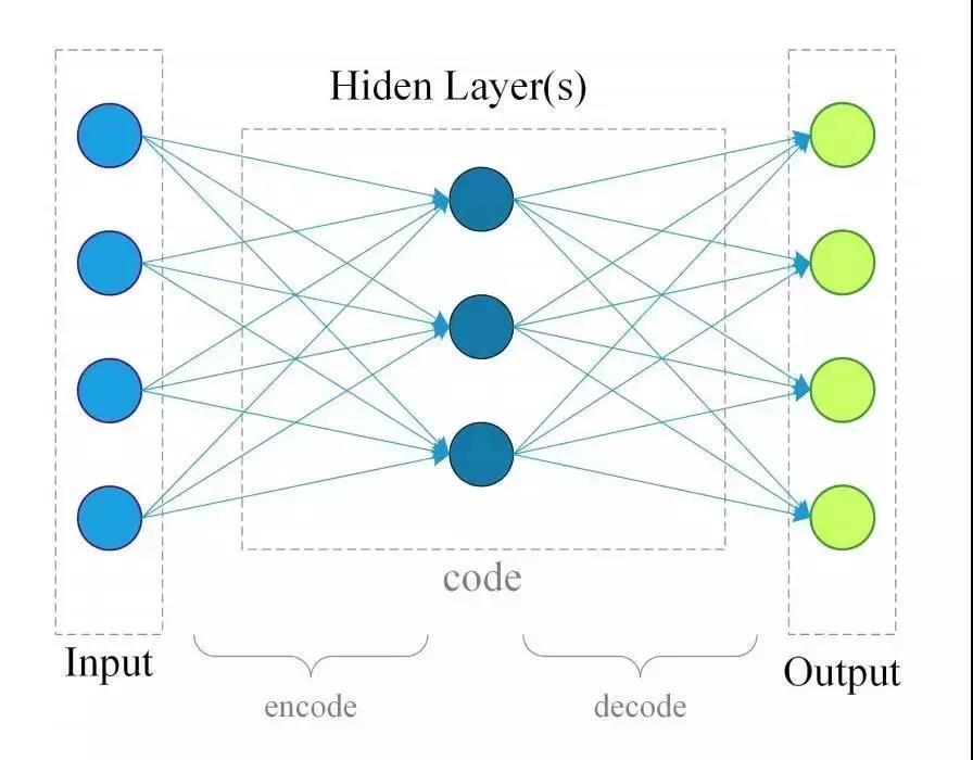 深度学习在物联网中的应用 8 - 深度学习在物联网大数据和流分析中的应用 |天源股份 – 产业互联网推动者!