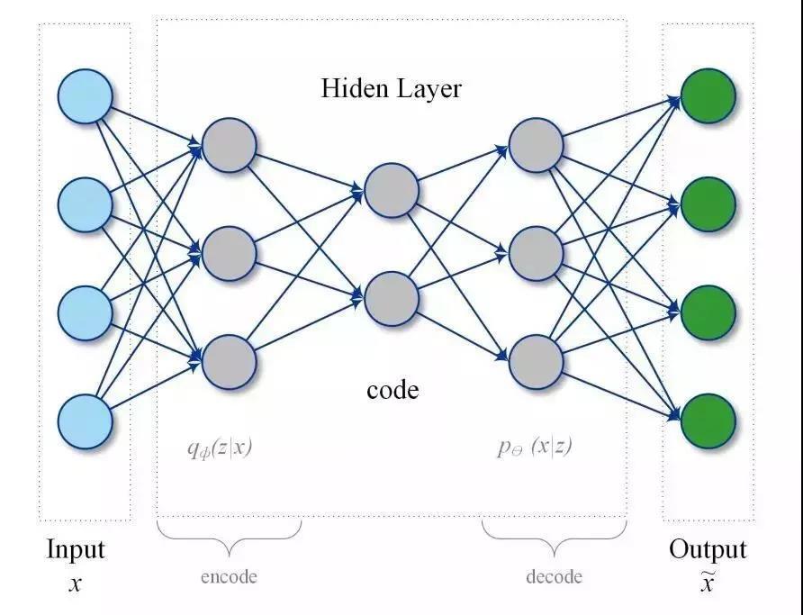 深度学习在物联网中的应用 9 - 深度学习在物联网大数据和流分析中的应用 |天源股份 – 产业互联网推动者!