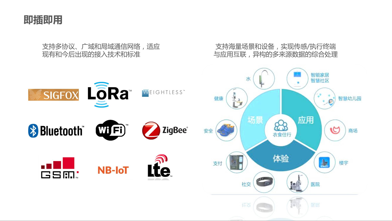 CBOS智能物联网平台 18 - CBOS-IoT平台 |天源股份 – 产业互联网推动者!