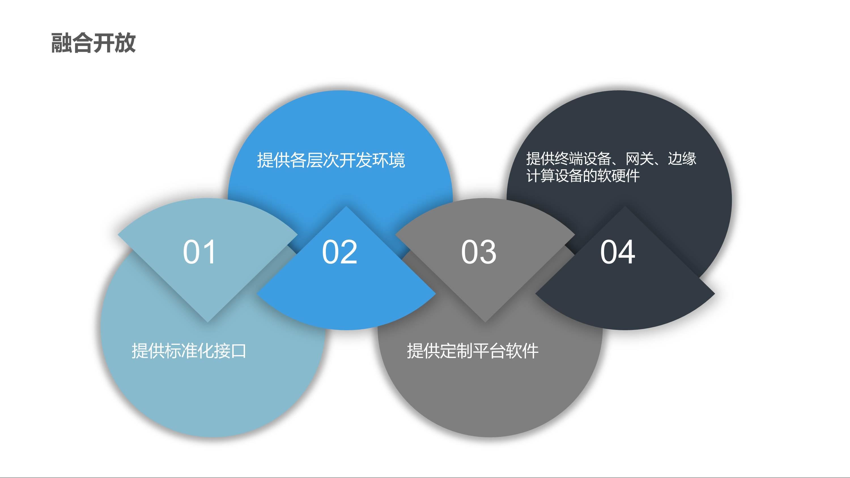 CBOS智能物联网平台 20 - CBOS-IoT平台 |天源股份 – 产业互联网推动者!