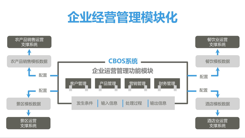 CBOS通用项目合作V9 4 1 - CBOS运营系统 |天源股份 – 产业互联网推动者!