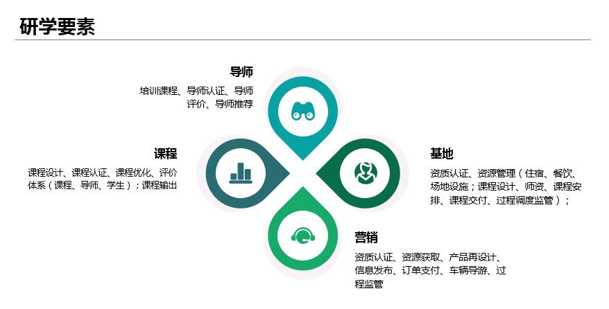 研学业务支撑系统平台1 - 研学业务支撑系统平台 |天源股份 – 产业互联网推动者!